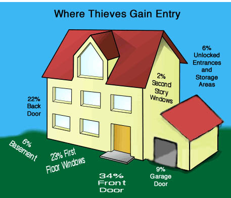 Where Thieves Gain Entry