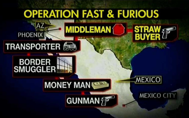 Operation Fast & Furious