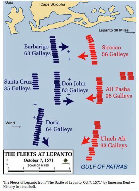 The Fleets at Lepanto
